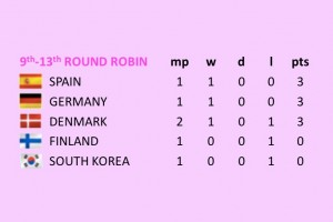 Round Robin group table